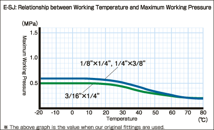 E-SJ-inch_Relationship between Working Temperature and Maximum Working Pressure