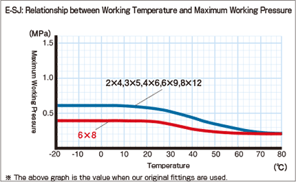 E-SJ_Relationship between Working Temperature and Maximum Working Pressure