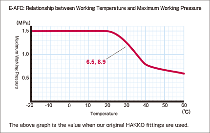 e-afc_Relationship between Working Temperature and Maximum Working Pressure