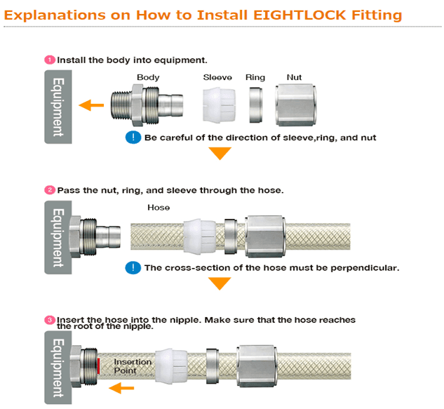 e-elb image_How to Assemble EIGHTLOCK Fittings