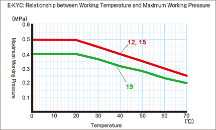 e-kyc_Relationship between Working Temperature and Maximum Working Pressure