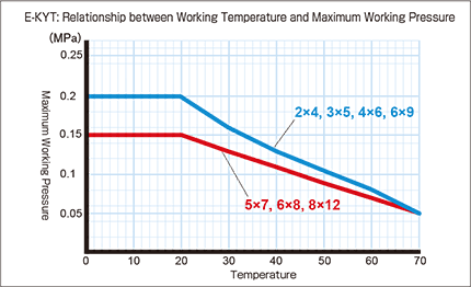 e-kyt_Relationship between Working Temperature and Maximum Working Pressure