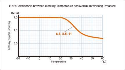 e-nf_Relationship between Working Temperature and Maximum Working Pressure