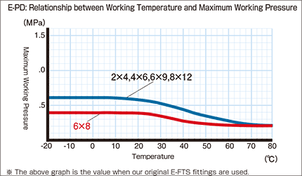 E-PD_Relationship between Working Temperature and Maximum Working Pressure