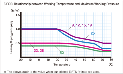 E-PDB_Relationship between Working Temperature and Maximum Working Pressure