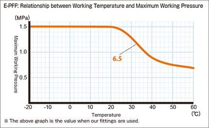 e-pff_Relationship between Working Temperature and Maximum Working Pressure