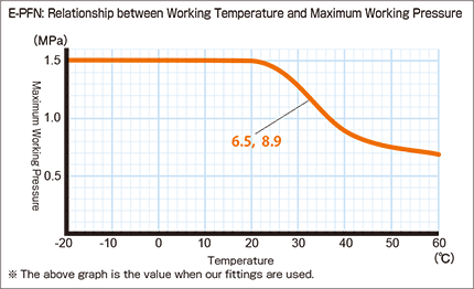 e-pfn_Relationship between Working Temperature and Maximum Working Pressure