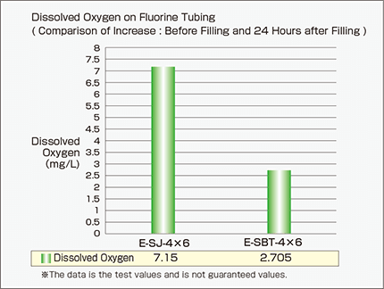e-sbt_Comparative Test of Dissolved Oxygen Increase
