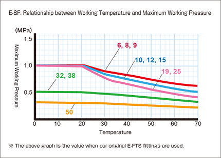 e-sf_Relationship between Working Temperature and Maximum Working Pressure