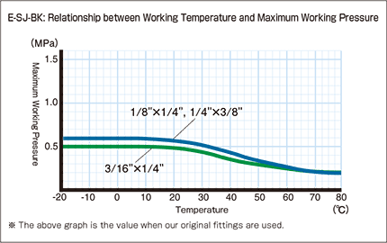 E-SJ-BK-inch_Relationship between Working Temperature and Maximum Working Pressure