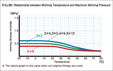 E-SJ-BK_Relationship between Working Temperature and Maximum Working Pressure