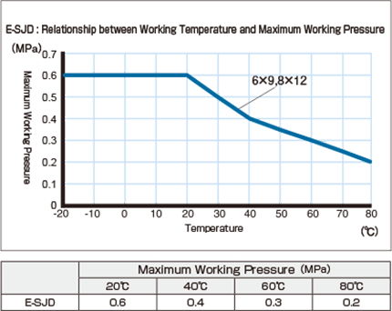 e-sjd_Relationship between Working Temperature and Maximum Working Pressure