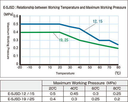 e-sjsd_Relationship between Working Temperature and Maximum Working Pressure