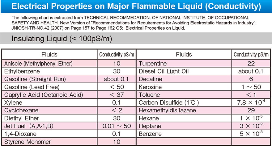e-sjsd_Electrical Properties on Major Flammable Liquid (Conductivity)