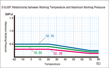 E-SJSP_Relationship between Working Temperature and Maximum Working Pressure