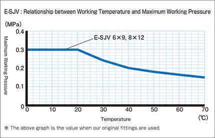 E-SJV_Relationship between Working Temperature and Maximum Working Pressure