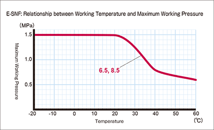 e-snf_Relationship between Working Temperature and Maximum Working Pressure