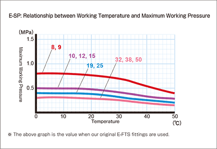 e-sp_Relationship between Working Temperature and Maximum Working Pressure
