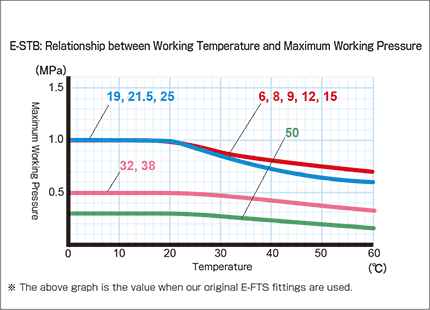 e-stb03_Relationship between Working Temperature and Maximum Working Pressure