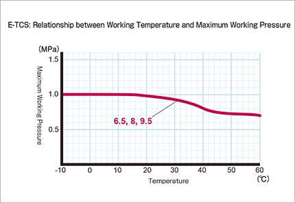 e-tcs03_Relationship between Working Temperature and Maximum Working Pressure