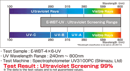 e-wbt-uv_UV Penetration Data