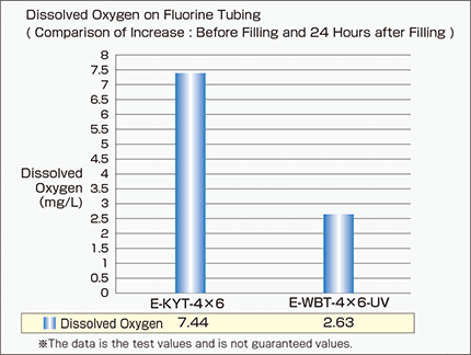 e-wbt-uv_Comparative Test of Dissolved Oxygen Increase