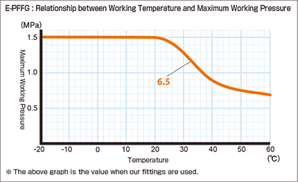 e-pffg_Relationship between Working Temperature and Maximum Working Pressure