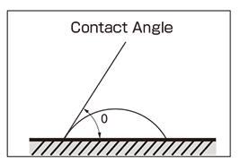 Contact Angle Image
