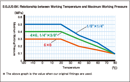 E-SJUS-BK_Relationship between Working Temperature and Maximum Working Pressure