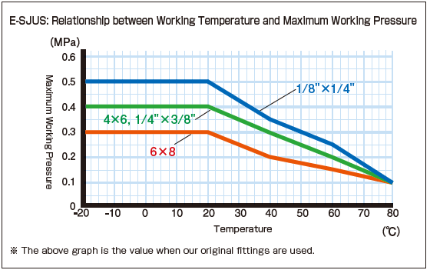 E-SJUS_Relationship between Working Temperature and Maximum Working Pressure